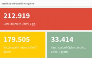 Vaccinazioni Toscana